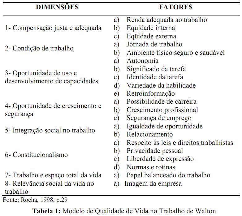 Qualidade de vida no trabalho artigos cientificos
