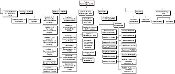 Figura 1 - EAP do Projeto Certificação CAPM®.