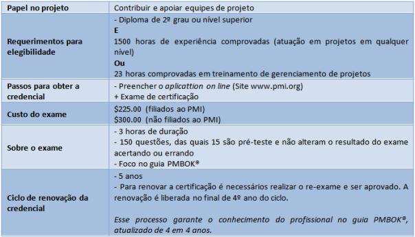 Tabela 1 - Etapas para a obtenção da credencial.