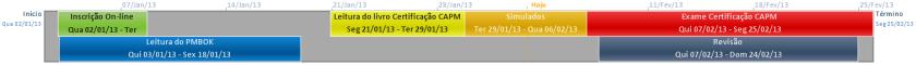 Figura 3 - Linha do tempo do cronograma do projeto.