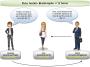 Os desafios do gerenciamento de equipesvirtuais