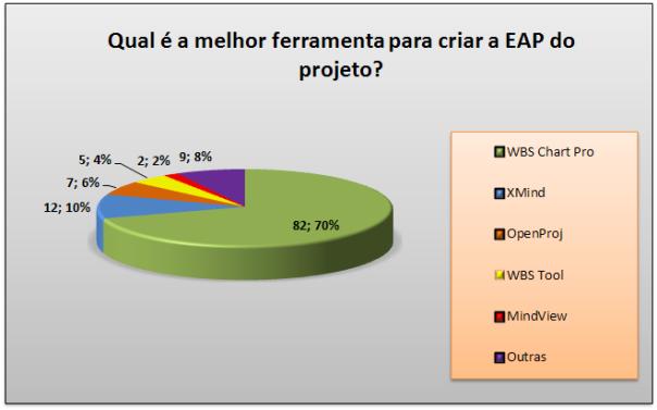 Resultado - Qual é a melhor ferramenta para criar a EAP do Projeto