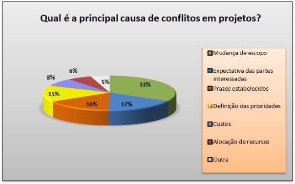 Resultado - Qual é a principal causa de conflitos em projetos