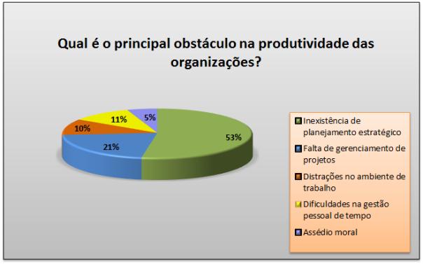 Resultado - Qual é o principal obstáculo na produtividade das organizações